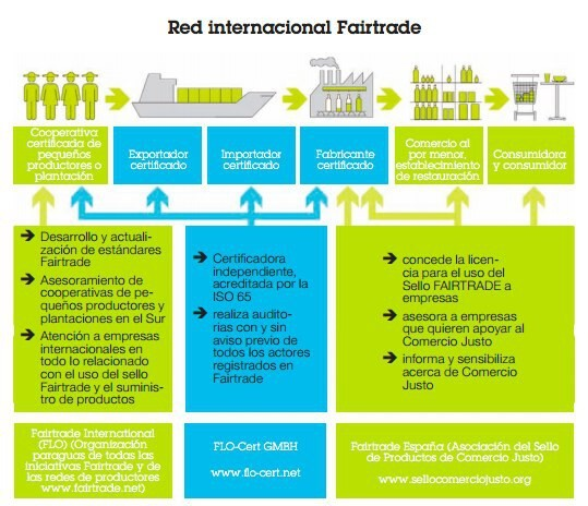 Gráfico Red Internacional Fairtrade