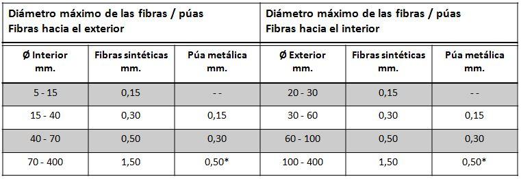 tabla medidas fibras y puas en cepillo espiral lomo metalico