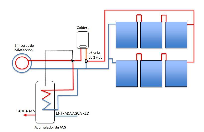 Sistema solar sawira de solarlive para calefacci n y acs - Calefaccion electrica o gas ...